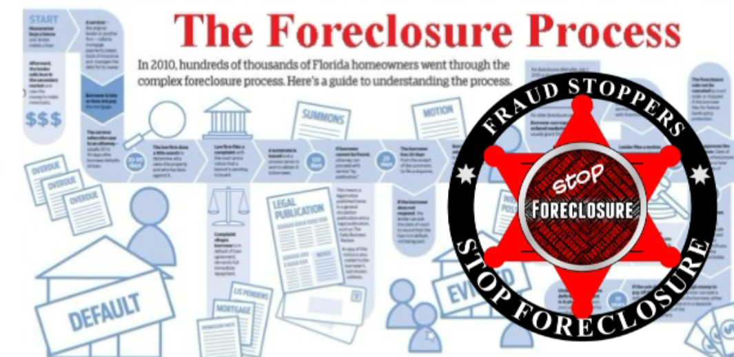 FRAUD STOPPERS The Foreclosure Process