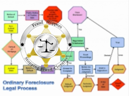 FRAUD STOPPERS foreclosure process